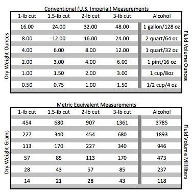 Oz To Lbs Chart Timiznceptzmusic