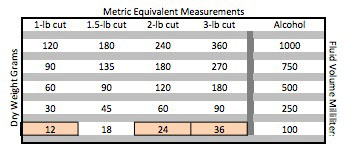 metric cuts for shellac
